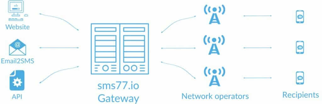 How an SMS Gateway works
