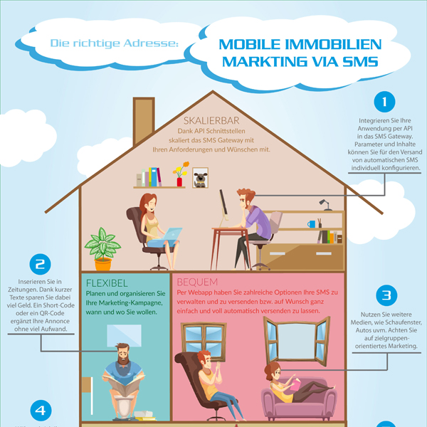 Mobile Immobilienmarketing